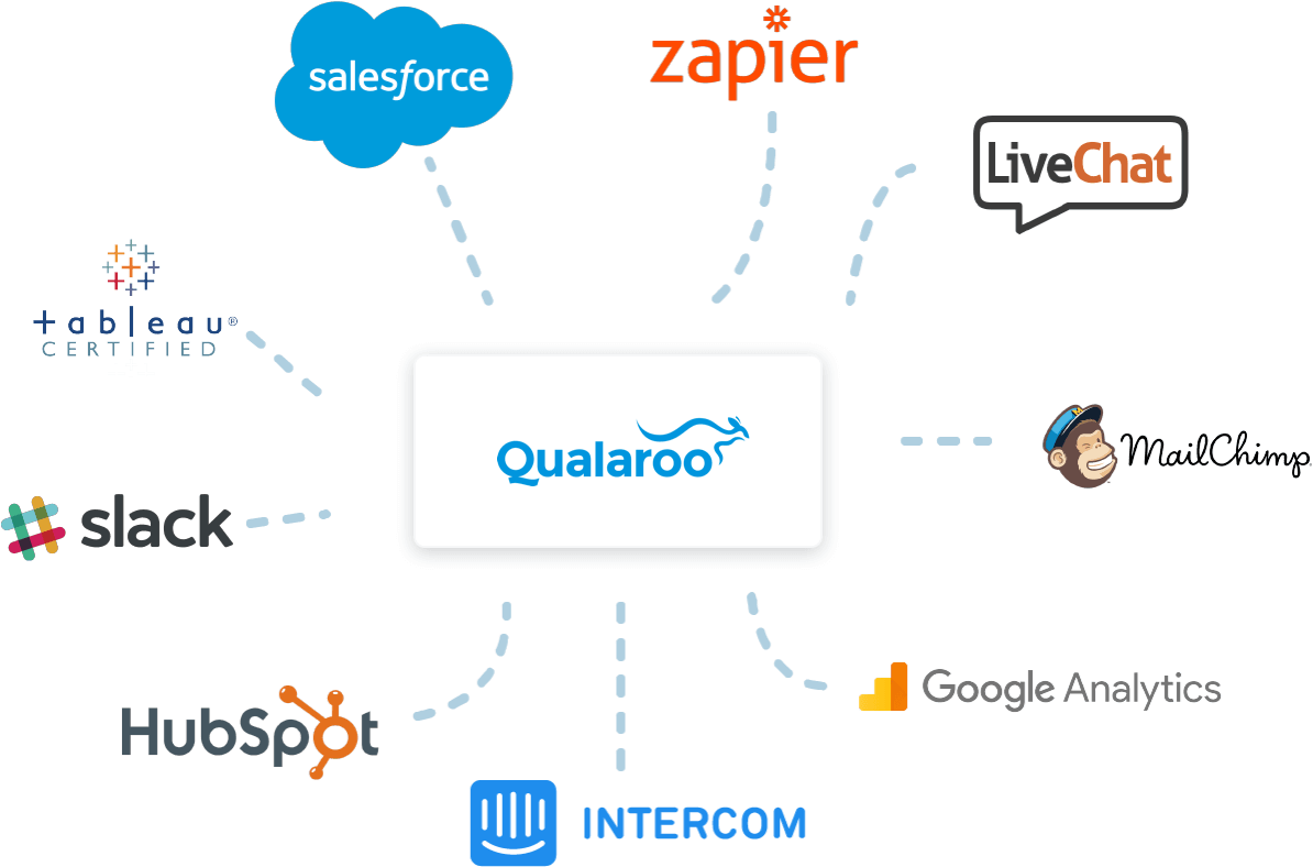 Qualaroo Integrations