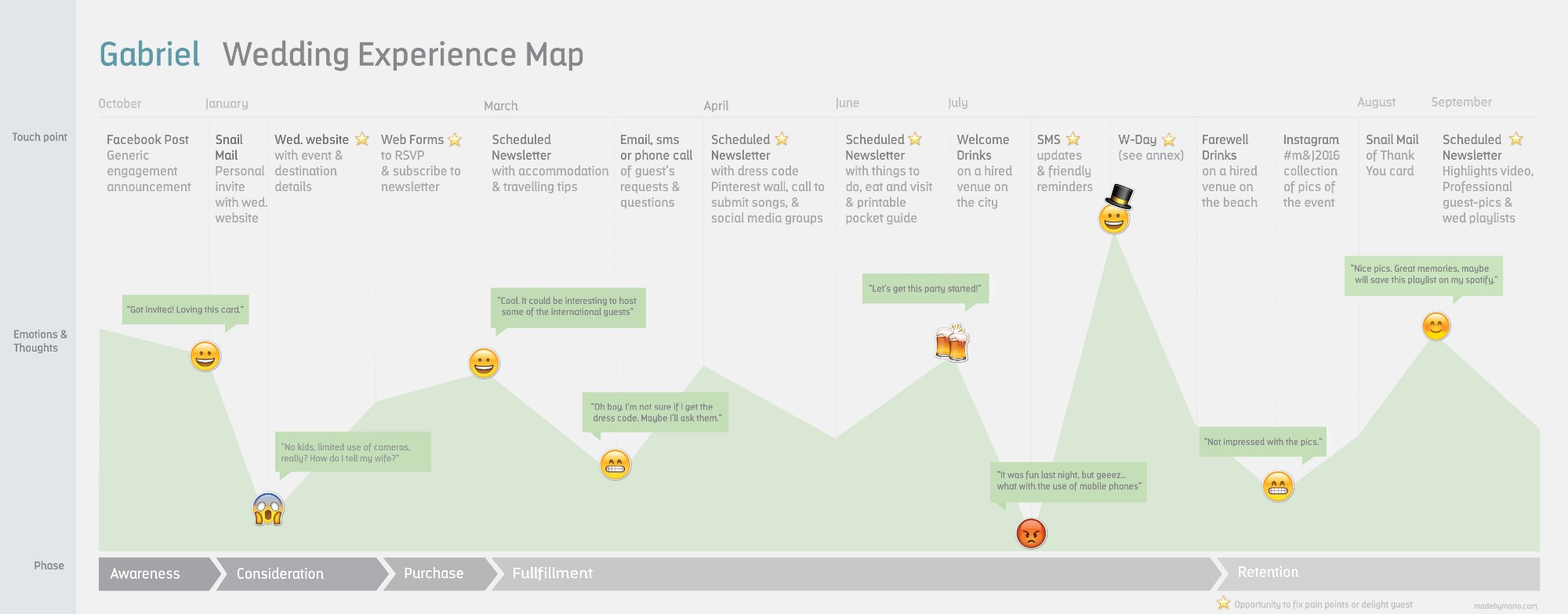 The Ultimate Customer Journey Map Template (and Guide) on high school map, war map, south korea physical map, customer experience map, lake baikal map, travel map, contact us map, marriage map,