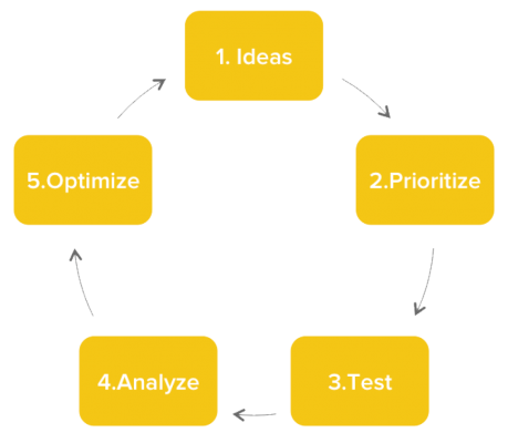 Optimziation Process