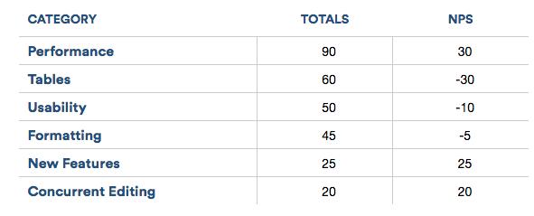 Atlassian nps table
