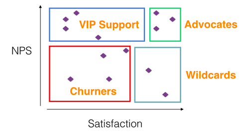 an-nps-and-satisfaction-chart