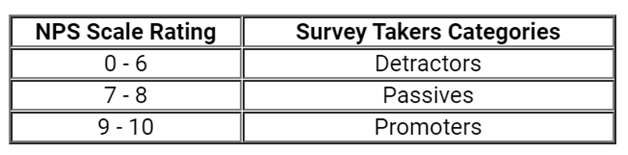 Categories of NPS Survey takers