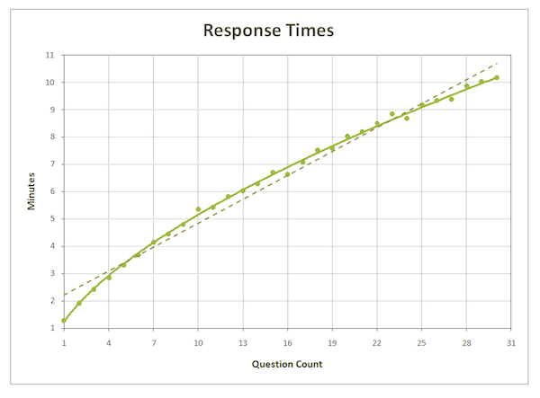 Questions count relation with response times