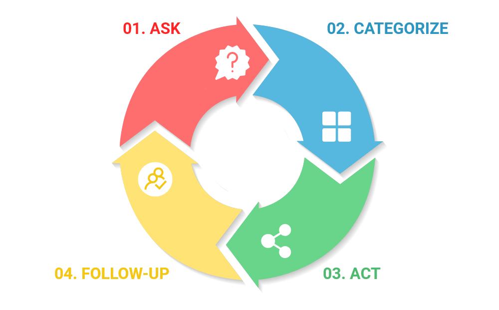 The A.C.A.F. Customer Feedback Loop