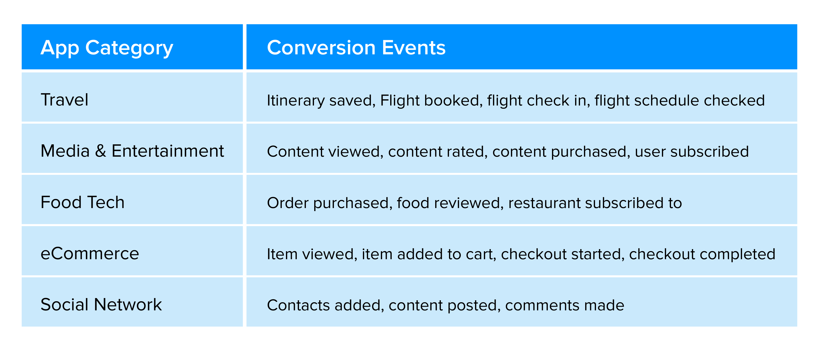 Actions for various app categories that act as conversion points