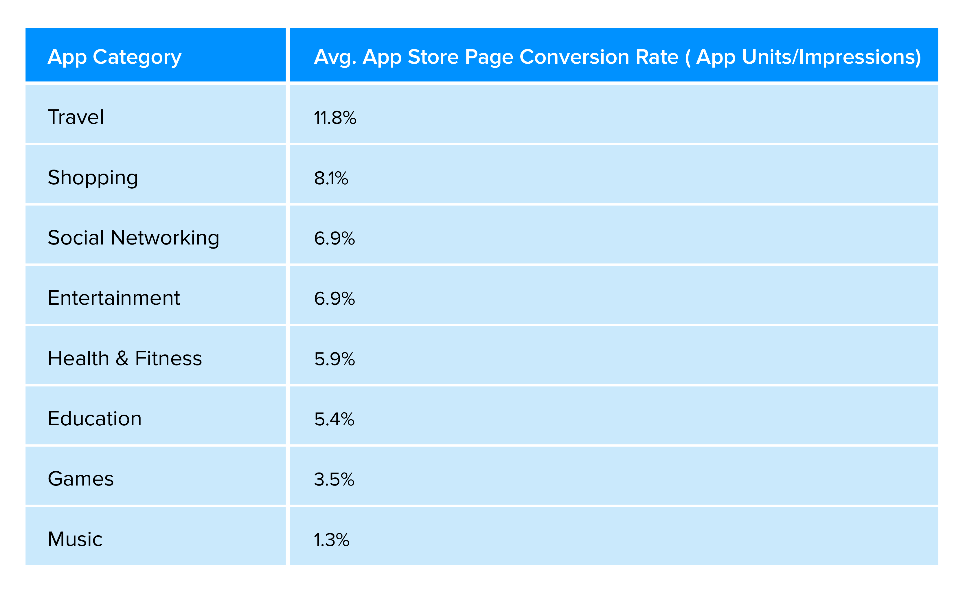 Good Mobile App Conversion Rate standard