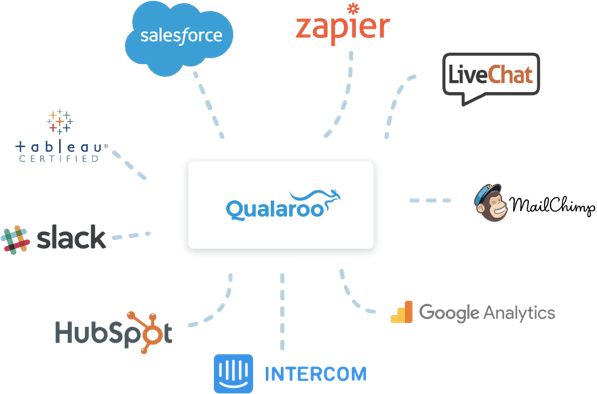 Qualaroo Integrations