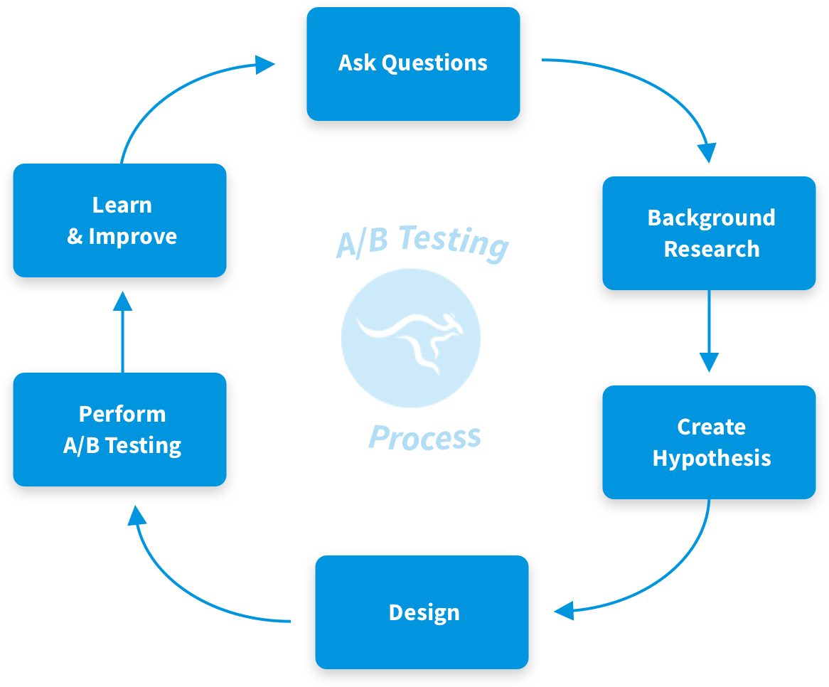 A/B Test Cycle