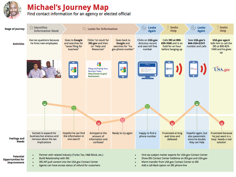 The Ultimate Customer Journey Map Template (and Guide